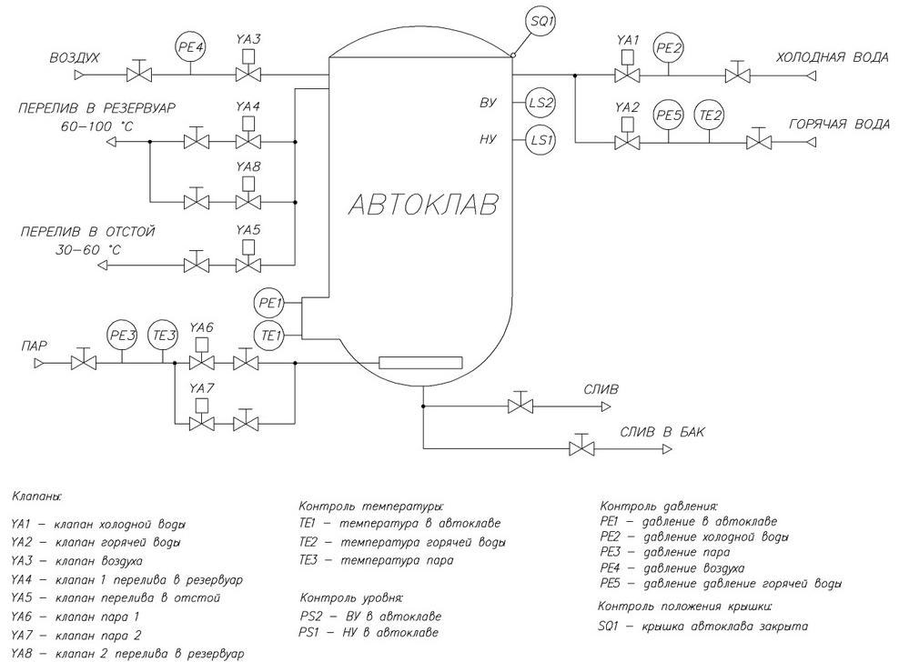 Схема автоматики для горячей воды